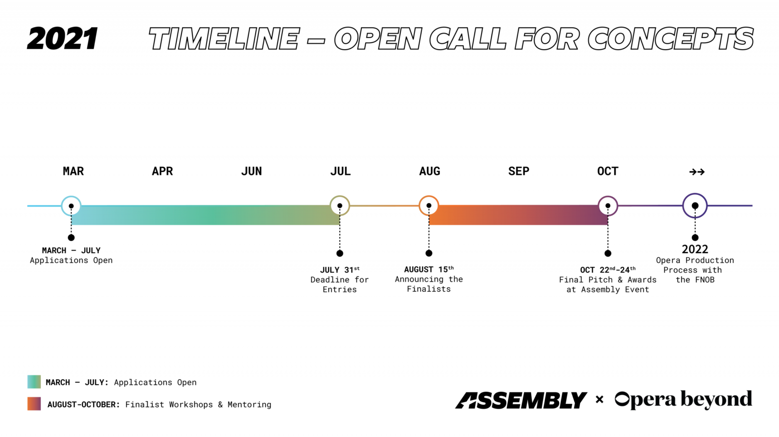 Timeline for competition: July 31st deadline for entries. August 15th: announcing the finalists. Oct 22nd-24th: Final pitch & awards at Assembly event. 2022: Opera production process with the FNOB.